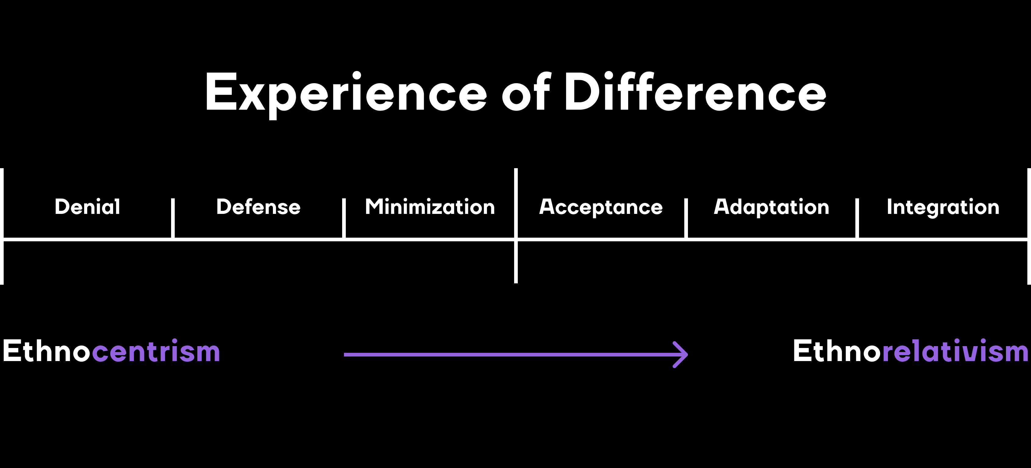 Experience of Difference-upd
